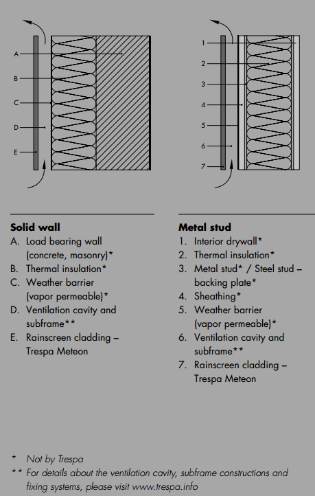 Trespa Meteon Bond Building Fa 231 Ade Amp Cladding Panels